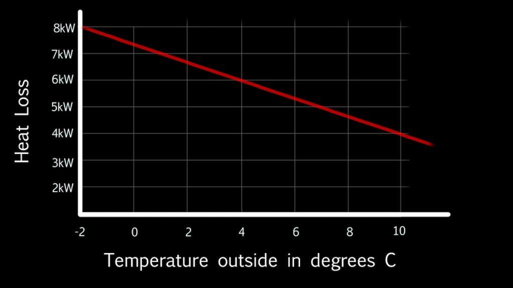 heat loss vs output