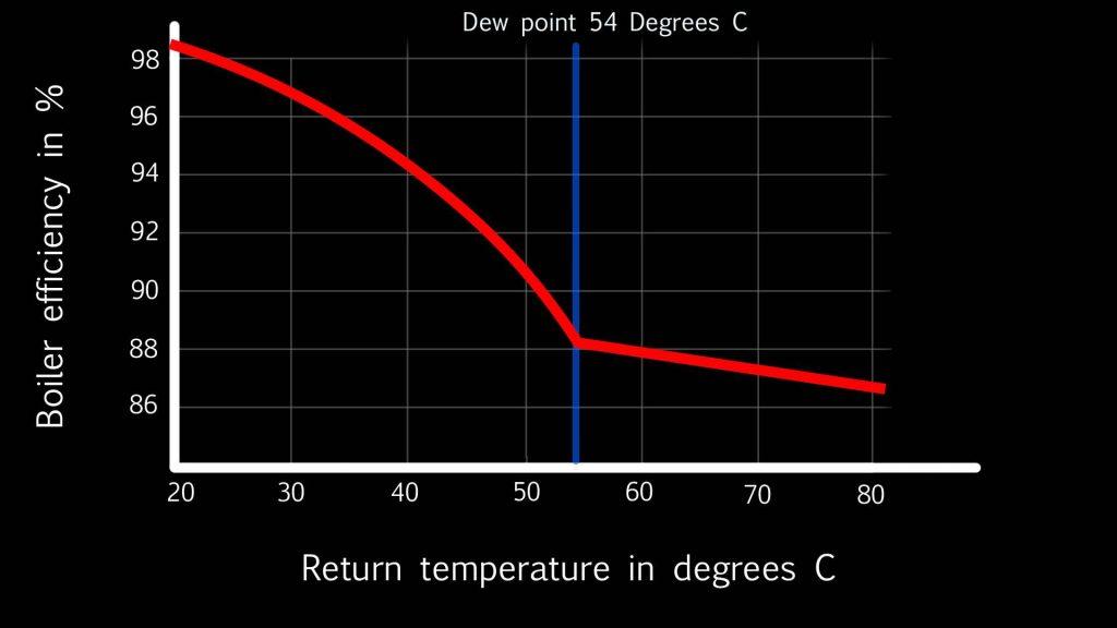 condensing boiler efficiency